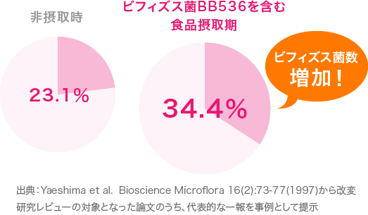 出典:Yaeshima et al.  Bioscience Microflora 16(2):73-77(1997)から改変 研究レビューの対象となった論文のうち、代表的な一報を事例として提示