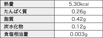 表示成分の表
