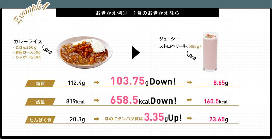 おきかえ例1 1食のおきかえなら カレーライス(ごはん250g 豚肩ロース60g じゃがいも60g)をジューシーストロベリー味(450g)におきかえ。 糖質112.4gから103.75gダウン(8.65g) 熱量819kcalから658kcalダウン(160.5kcal) 「なのにたんぱく質は」たんぱく質20.3gから3.35gアップ(23.65g)