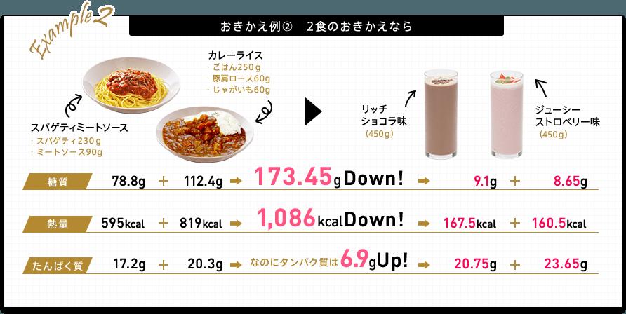 おきかえ例2 2食のおきかえなら スパゲティミートソース(スパゲティ230g ミートソース90g)とカレーライス(ごはん250g 豚肩ロース60g じゃがいも60g)をリッチショコラ味(450g)とジューシーストロベリー味(450g)におきかえ。 糖質78.8g+112.4gから173.45gダウン(9.1g+8.65g) 熱量595kcal+819kcalから1,086kcaダウン(167.5kcal+160.5kcal) 「なのにたんぱく質は」たんぱく質17.2g+20.3gから6.9gアップ(20.75g+23.65g)