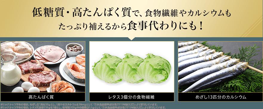 低糖質・高たんぱく質で、食物繊維やカルシウムもたっぷり補えるから食事代わりにも! 高たんぱく質 レタス3個分の食物繊維 めざし13匹分のカルシウム ※リッチショコラ味の場合。めざし生1尾を20gとし、1尾中のカルシウムを36mgとして「日本食品標準成分表2015年版(七訂)」より算出しています。※リッチショコラ味の場合。レタス可食部335gを1個とし、結球葉100g中の繊維は1.1gとして「日本食品標準成分表2015年版(七訂)」より算出しています。