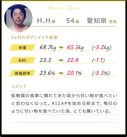 H.H様54歳愛知県在住 1カ月のボディメイク成果 体重68.7Kgから65.5Kg(-3.2Kg)BMI 23.5から22.4(-1.1)体脂肪率23.6%から20.1%(-3.5%)コメント 低糖質の食事に慣れてきた頃から甘い物が食べたいと思わなくなった。RIZAPを始める前まで、毎日のように甘い物を食べていた為、とても驚いている。
