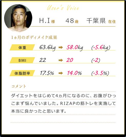 H.I様48歳千葉県在住 1カ月のボディメイク成果 体重63.6Kgから58.0Kg(-5.6Kg)BMI 22から20(-2)体脂肪率17.5%から14.0%(-3.5%)コメント ダイエットをはじめて4ヵ月になるのに、お腹がひっこまず悩んでいました。RIZAPの筋トレを実施して本当に良かったと思います。